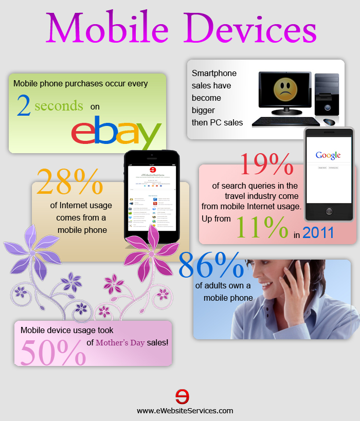 Infographic: Mobile devices growing in use on the internet